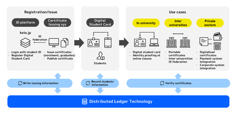 Digital Identity Platform Use Diagram
