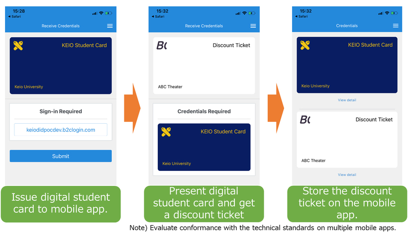 Example of Use: Issuing a student discount ticket by presenting a digital student ID card