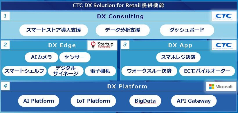 CTC DX Solution for Retail 提供機能
