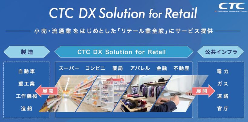 CTC DX Solution for Retail