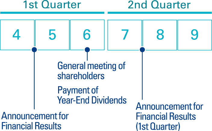 1st half                           1st Quarter                           Late April - early May: Announcement for Financial Results, IR Meeting for analysts                           Mid-June: General meeting of shareholders                           2nd Quarter                           Late July - early August: Announcement for Financial Results (1st Quarter)