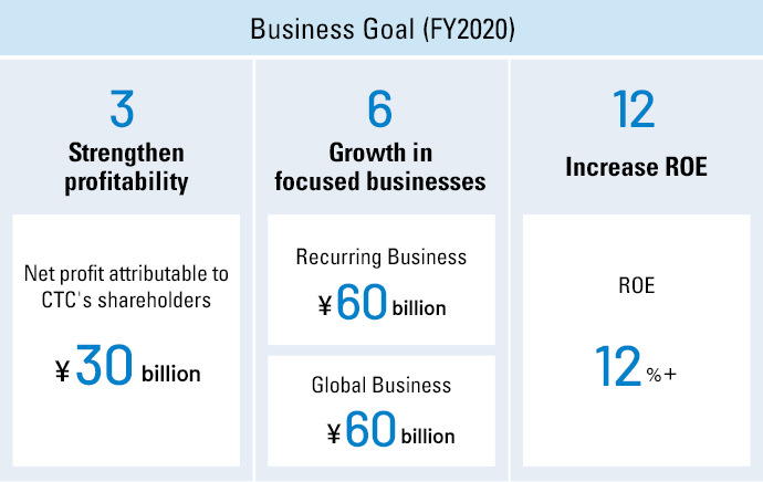 Quantitative Targets for FY2020                     3 Strengthening Profitability / 30 billion yen                     6 Growth in the focus business / Cloud and IT outsourcing business 60 billion yen / Global Business 60 billion yen                     12 capital efficiency improvement / ROE More than 12%
