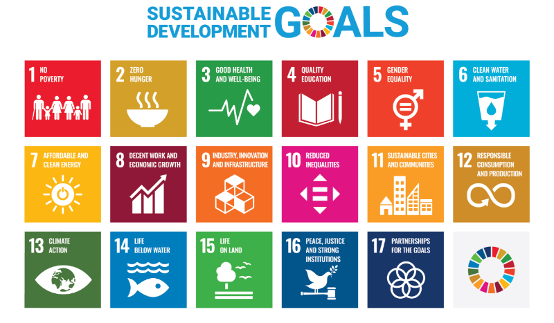 Sustainable development goals                   17 goals to transform our world                   1: No Poverty                   2: Zero Hunger                   3: Good Health and Well-Being                   4: Quality Education                   5: Gender Equality                   6: Clean Water and Sanitation                   7: Affordable and Clean Energy                   8: Decent Work and Economic Growth                   9: Industry, Innovation and Infrastructure                   10: Reduced Inequalities                   11: Sustainable Cities and Communities                   12: Responsible Consumption and Production                   13: Climate Action                   14: Life Below Water                   15: Life on Land                   16: Peace, Justice and Strong Institutions                   17: Partnerships for the goals