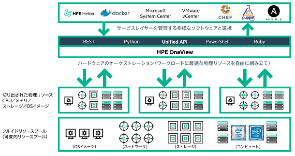 HPE Synergy (コンポーザブル・インフラストラクチャ)|伊藤忠テクノ ...
